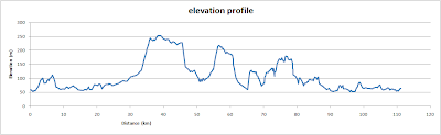 Chilterns beauty, elevation profile