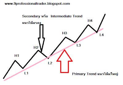 ทฤษฎีดาว (Dow Theory)