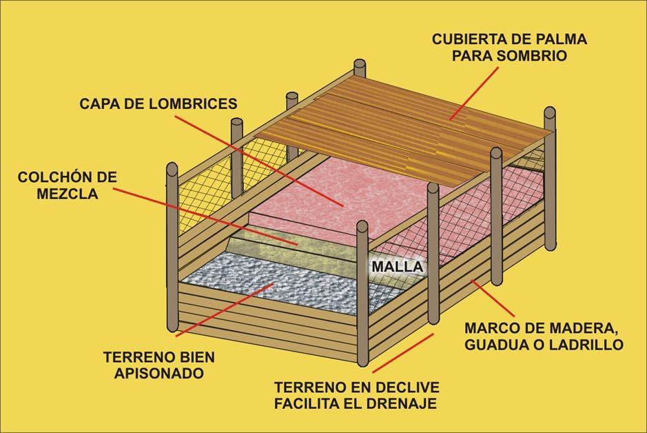 lombricultura ubicacion