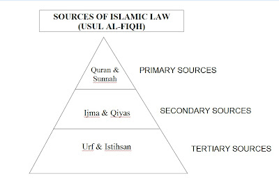 sources of islamic law Islam and islamic laws  importance of ijma in jurisprudence  what are the basic sources of islamic law or sharia fatwa in islamic law.