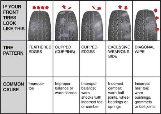 Tire Wear Patterns >> Tirekickers - How to buy a Used Car