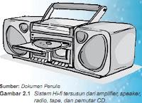 Sistem Hi-fi tersusun dari amplifier, speaker, radio, tape, dan pemutar CD.