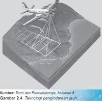 Gambar 2.3 Pengamatan kenaikan permukaan air di titik keluar (outlet) daerah tangkapan hujan.