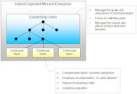 Organization structure for a Marxist-Capitalist enterprise