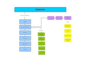 Mapa Conceptual Unidad I