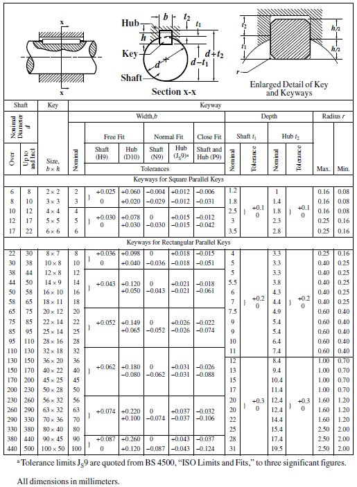 woodruff key size chart: Metric woodruff key chart metric woodruff keys are supplied to