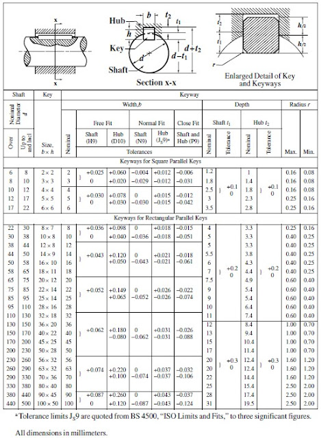 Electric Motor Shaft Size Chart