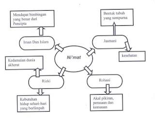 on Rangkuman materi dan latihan soal ips kelas 5 semester 2 part 2