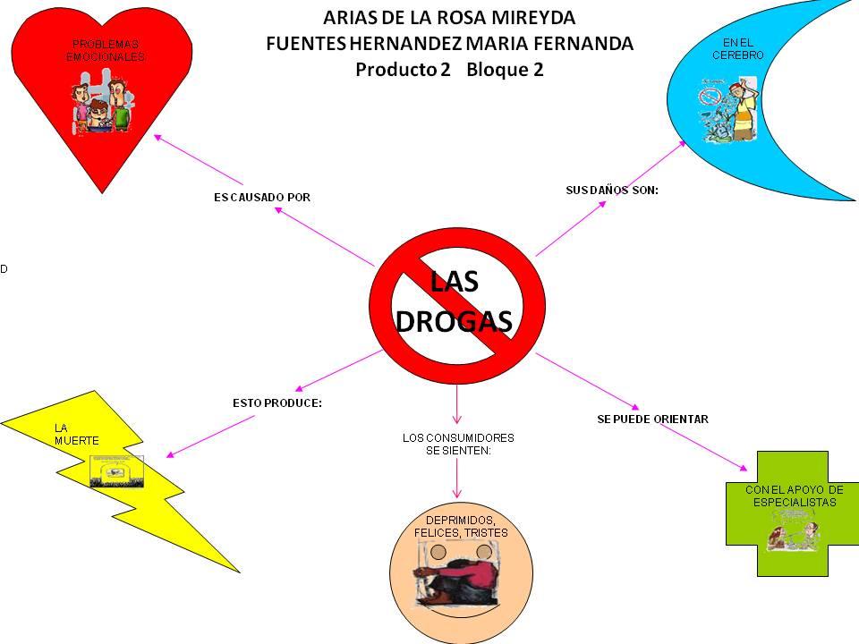 los problemas que causan las drogas: