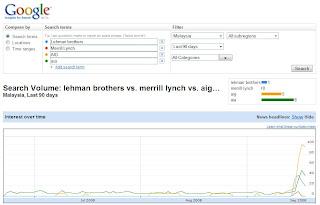 lehman brothers - merrill lynch - aig - aia malaysia