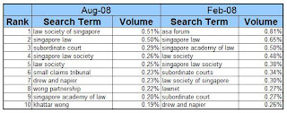 legal category singapore aug 08