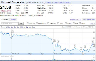microsoft stock price oct 10 2008