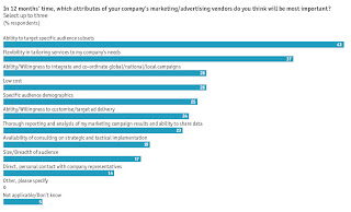Most Important attributes of Marketing Vendors for 2009