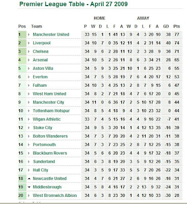English premier league this week for League 3 table