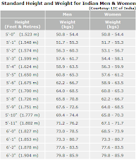 Height-weight table