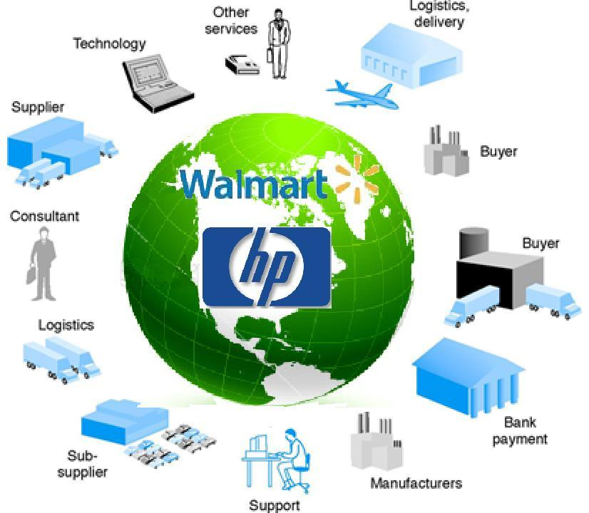 supply chain management of walmart Wal-mart, a multinational retail corporation is considered to be one of the fastest growing corporations in the supply chain and retail management.
