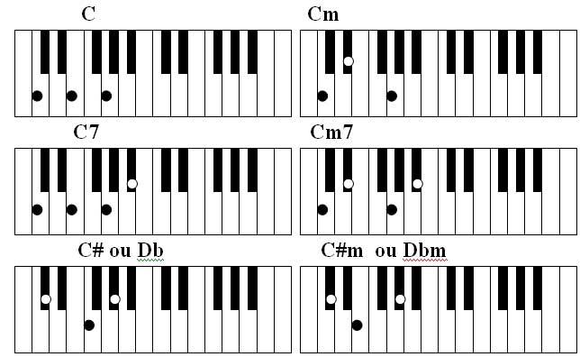 partituras para teclado. para teclado toca acordes