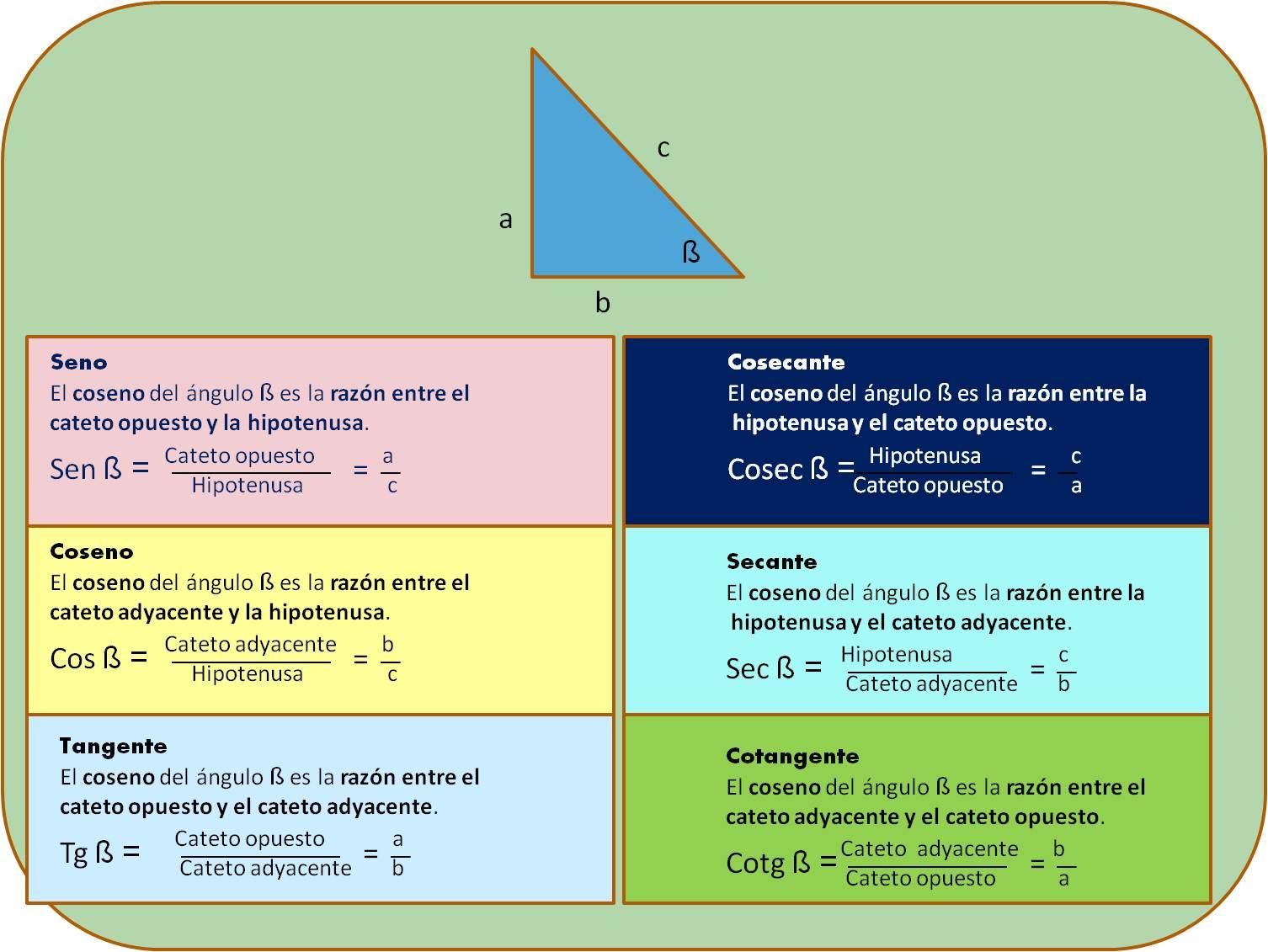 Trigonometría básica: FUNCIONES Y RAZONES TRIGONOMETRICAS
