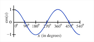 graph of cosine as a function of angle in degrees