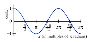 cosine as a function of angle expressed in fractions of π radians