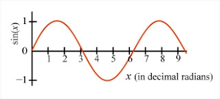 graph of sine as a function of angle expressed in decimal radians