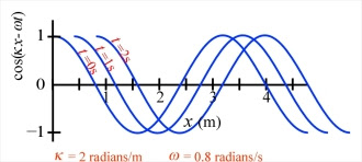 graph of simple cosine wave versus x at a few different times.