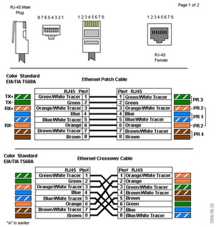 Ethernet Networking Standards on Utp Cable Ways Loading