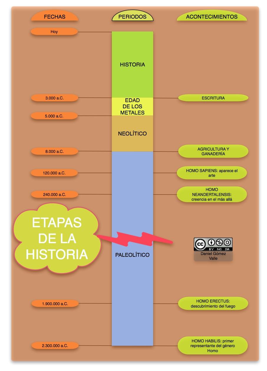 divide historia peru:
