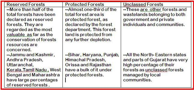 essay on forest protection Protection and conservation of forests and wildlife are essential to maintain the earth's health and environment the conservation of wildlife which includes native plants and animals, depends on protection of forests wildlife is the direct product of the land resources and habitat conditions.