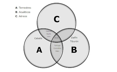 Etapa de induccin sena 25 aprendizaje visual este es un tipo de organizador grfico og que permite entender las relaciones entre conjuntos un tpico diagrama de venn utiliza crculos que se ccuart Images