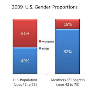 Gender Proportions in Congress and in the U.S.