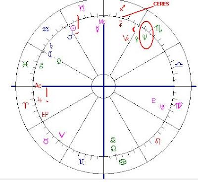 Astropost Birth Chart Michelle Obama She Got The Spirits