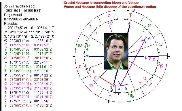 Art Astrology Astrology Chart John Travolta
