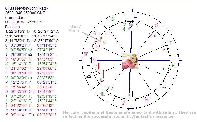 Art Astrology Astrology Chart Olivia Newton John