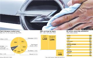 European Brand, Opel, Opel brand, European Opel