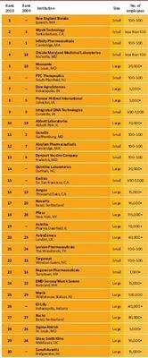 classement du magazine the scientist : les 30 meilleurs employeurs de l'industrie pharmaceutique et des biotechnologies aux Etats-Unis en 2010