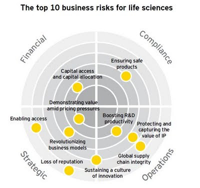 Ernst & Young 2009 : The Top Ten Business Risks for Life Sciences