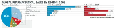 [pharm exec 50 may 2009] global pharmaceutical sales by region 2008