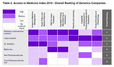 index access medicine 2010 fabricants de médicaments génériques, overall ranking of generics companies