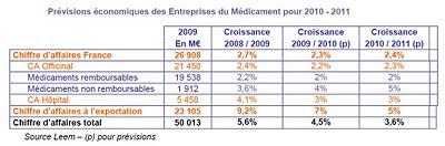 Prévisions économiques des Entreprises du Médicament pour 2010 - 2011