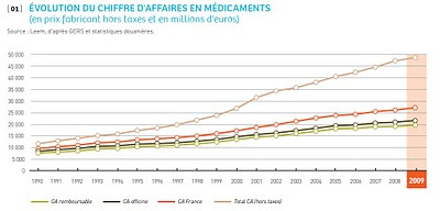 LEEM évolution du chiffre d'affaires en médicaments source gers et données douanières