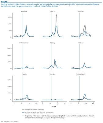 Les chercheurs ont évalué les données pour neuf pays européens, dont la France, ainsi que pour la Norvège, la Suisse, la Russie et l'Ukraine, avant et après le 31 août 2009, soit avant et pendant la saison grippale, google flu trends et réseaux sentinelles de surveillance épidémiologique, étude publiée dans Eurosurveillance