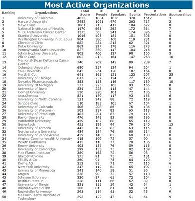 extrait des Les 200 organisations  les plus actives dans la recherche médicale au niveau mondial, Biotech Science News, 7 septembre 2010