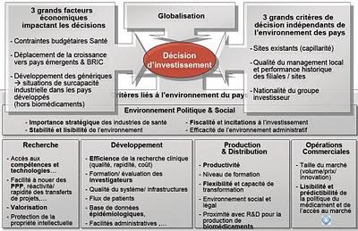 Les critères et facteursde décision d'investissement des industriels - étude Leem Aec Partners 2010