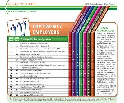 classement des 20 meilleurs employeurs laboratoires pharmaceutique et biotechnologique biompedical biopharmaceutique dans le monde en 2010