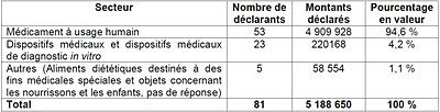 aides des industries de santé aux associations de patients en 2009