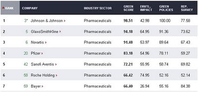 classement écologique pharmaceutique pharmaceuticals green rankings score 2010 newsweek