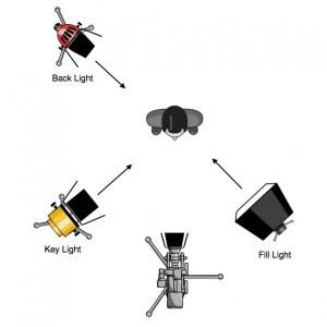 three-point-lighting-300x300.jpg
