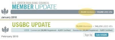 USGBC membership decline