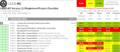 LEED Checklist with Credit Prevalence